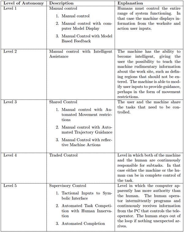 Levels of Automation: Summary of Taxonomies - ergonomicsblog